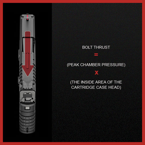 Chart explaining bolt thrust is equal to peak chamber pressure times the inside area of the cartridge case head